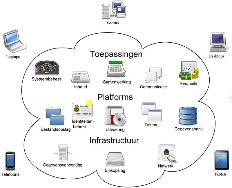 Cloudschema